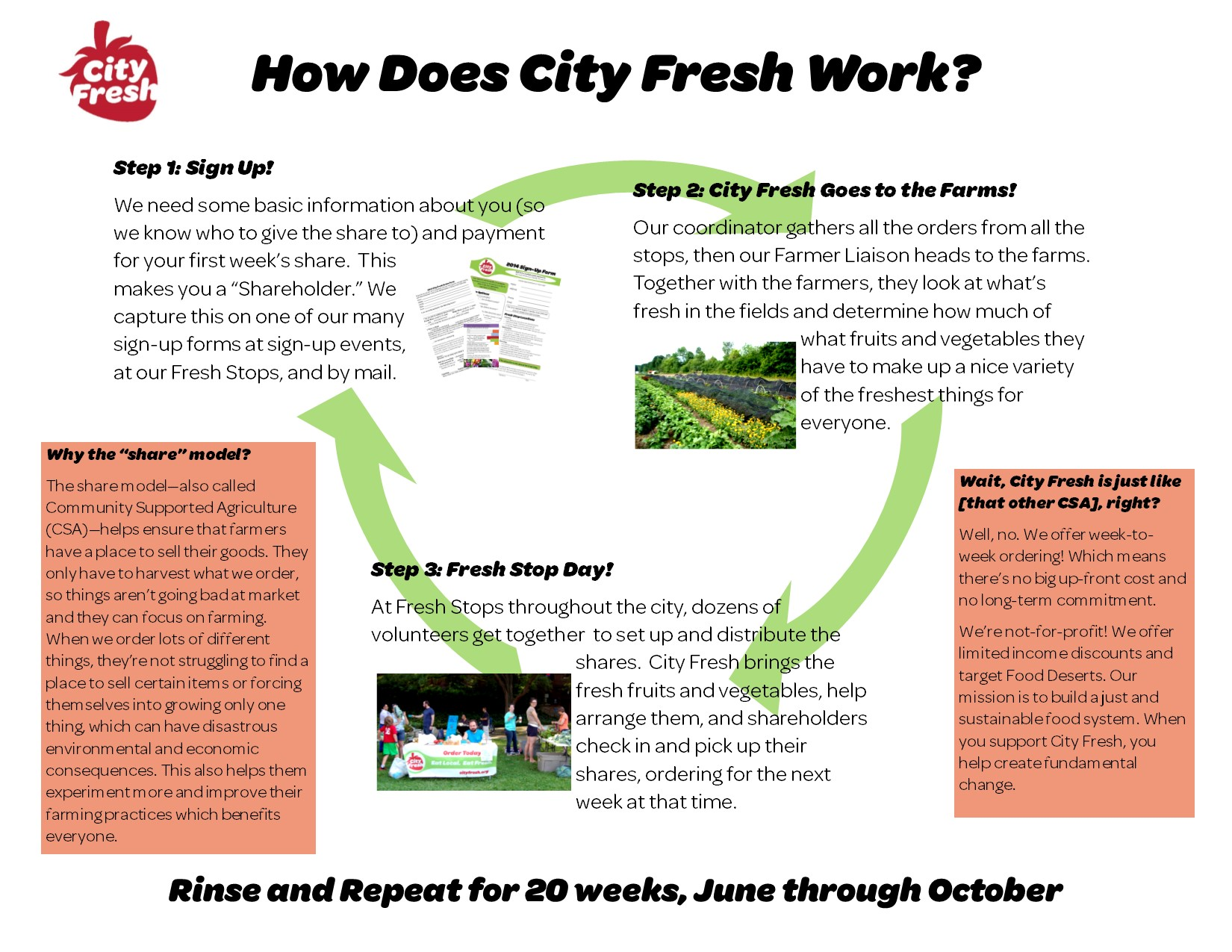 How City Fresh Works