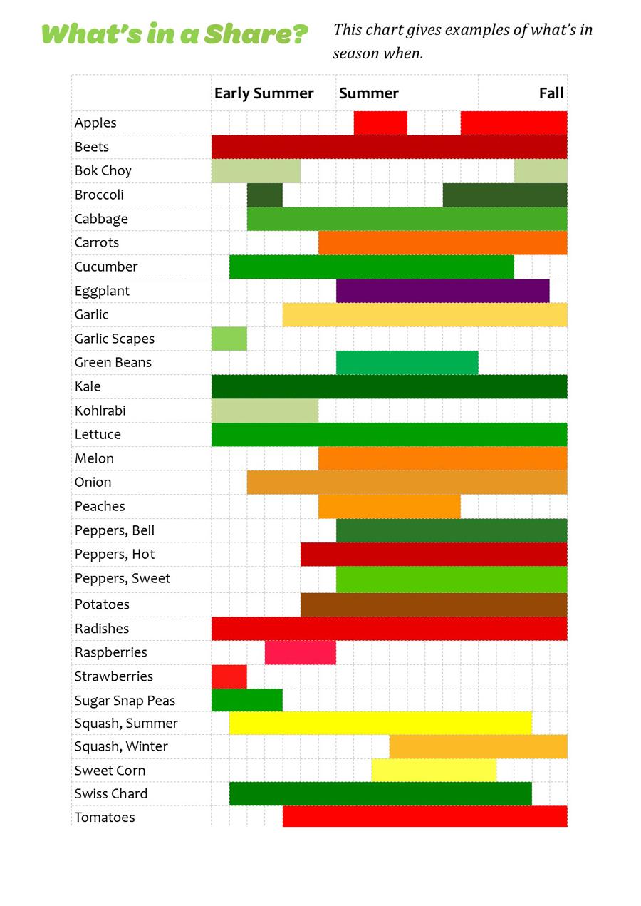 Seasonal Produce Shares Chart